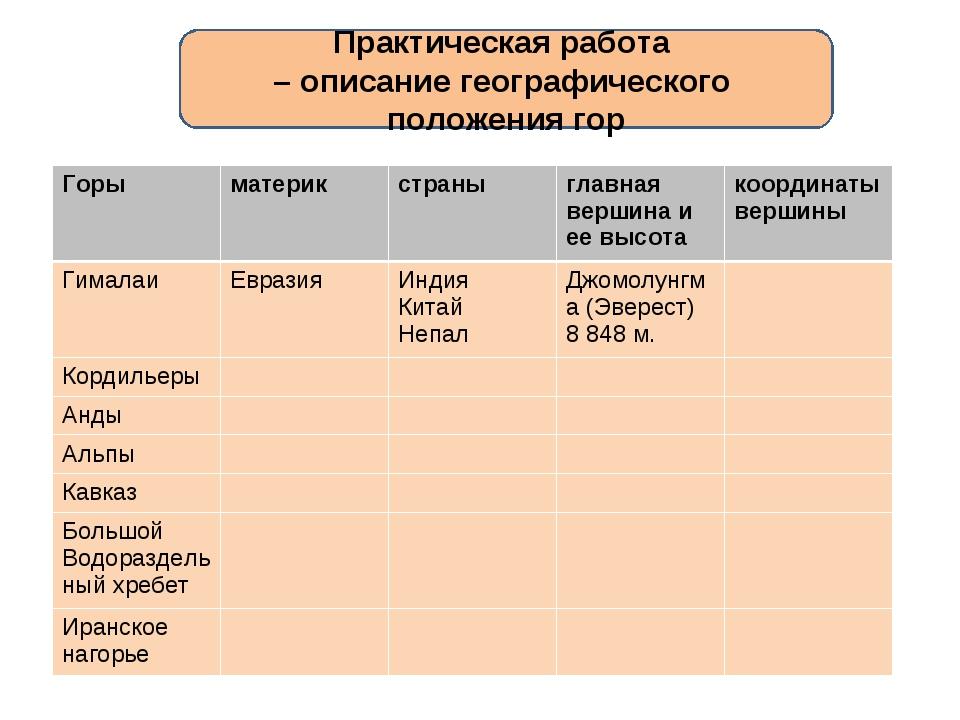 Практическая работа – описание географического положения гор Горыматерикстр...