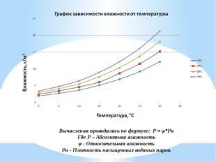 Вычисления проводились по формуле: P = φ*Pн Где Р – Абсолютная влажность φ -