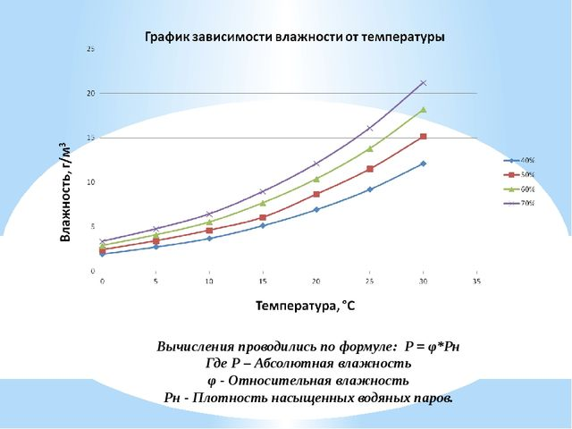 Вычисления проводились по формуле: P = φ*Pн Где Р – Абсолютная влажность φ -...