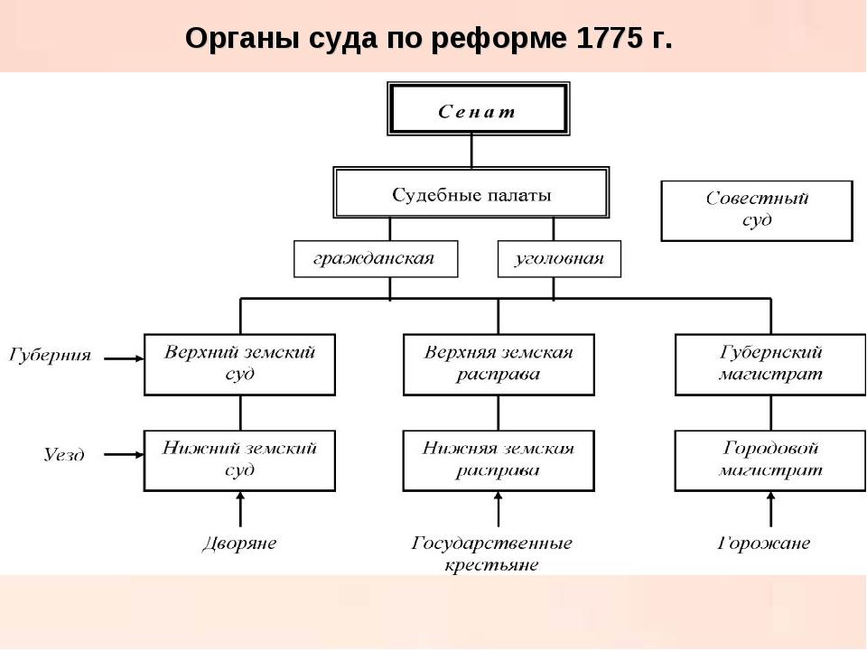 Органы суда по реформе 1775 г.