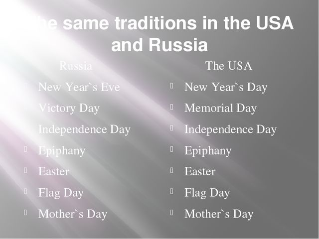 The same traditions in the USA and Russia Russia New Year`s Eve Victory Day I...