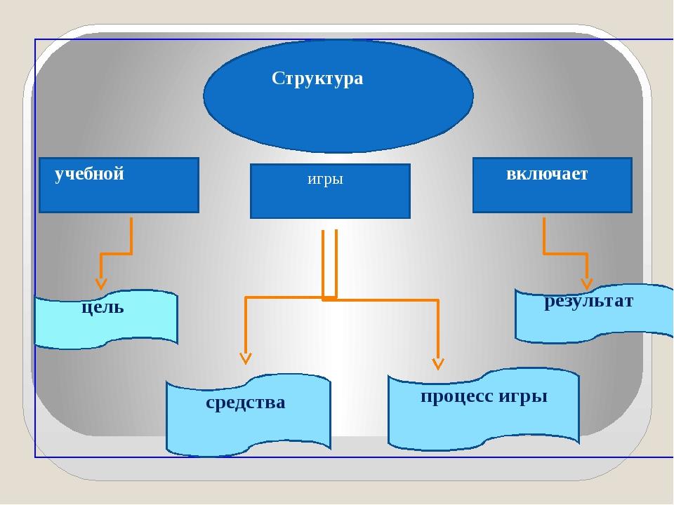 Структура учебной игры включает цель средства результат процесс игры