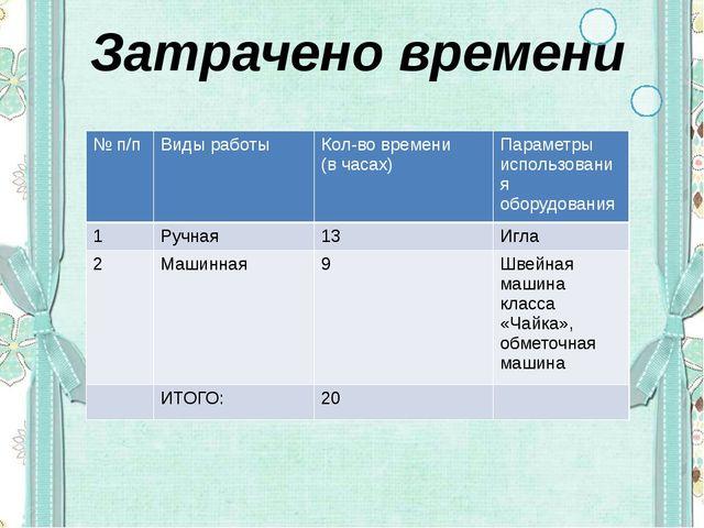 Затрачено времени № п/п Виды работы Кол-во времени (вчасах) Параметры использ...
