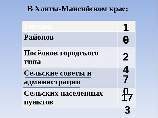 В Ханты-Мансийском крае: 16 9 24 70 173 Городов Районов Посёлковгородского ти...