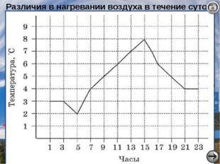 Различия в нагревании воздуха в течение суток 7часов 10 часов 1 часов +10 +15