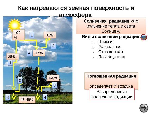 Отражательная способность подстилающей поверхности (в %) Суша быстро нагревае...