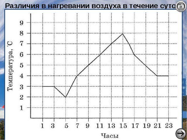 Различия в нагревании воздуха в течение суток 7часов 10 часов 1 часов +10 +15...