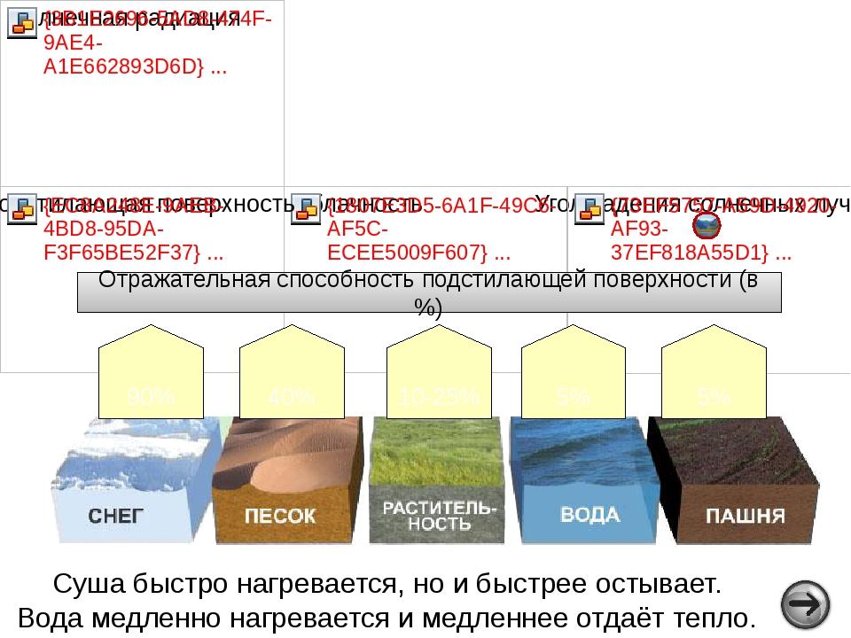 Различия в нагревании воздуха в течение года Ж а р к и й п о я с У м е р е н...