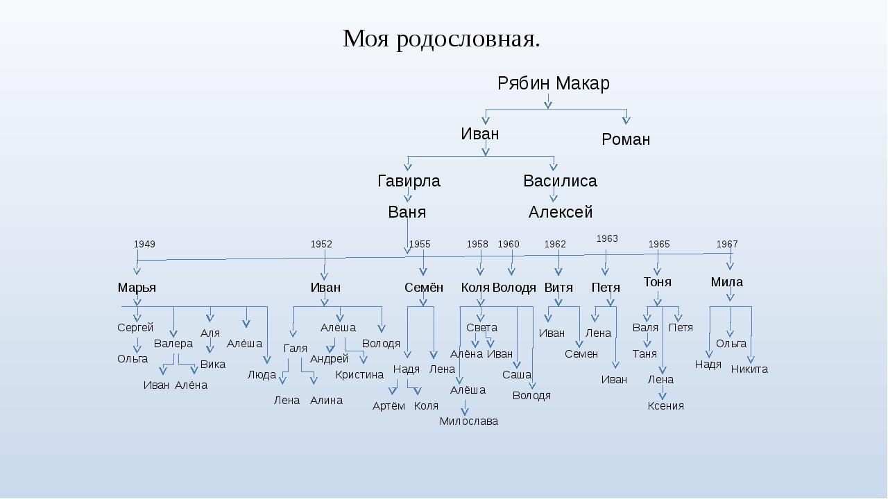 Рябин Макар Роман Иван Василиса Алексей Гавирла Ваня 1949 Марья Сергей Ольга...