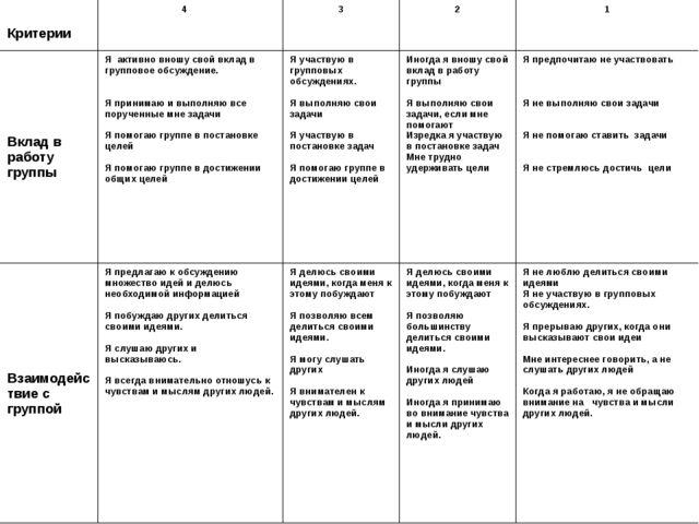 Критерии 4 3 2 1 Вклад в работу группы Я активно вношу свой вклад в груп...
