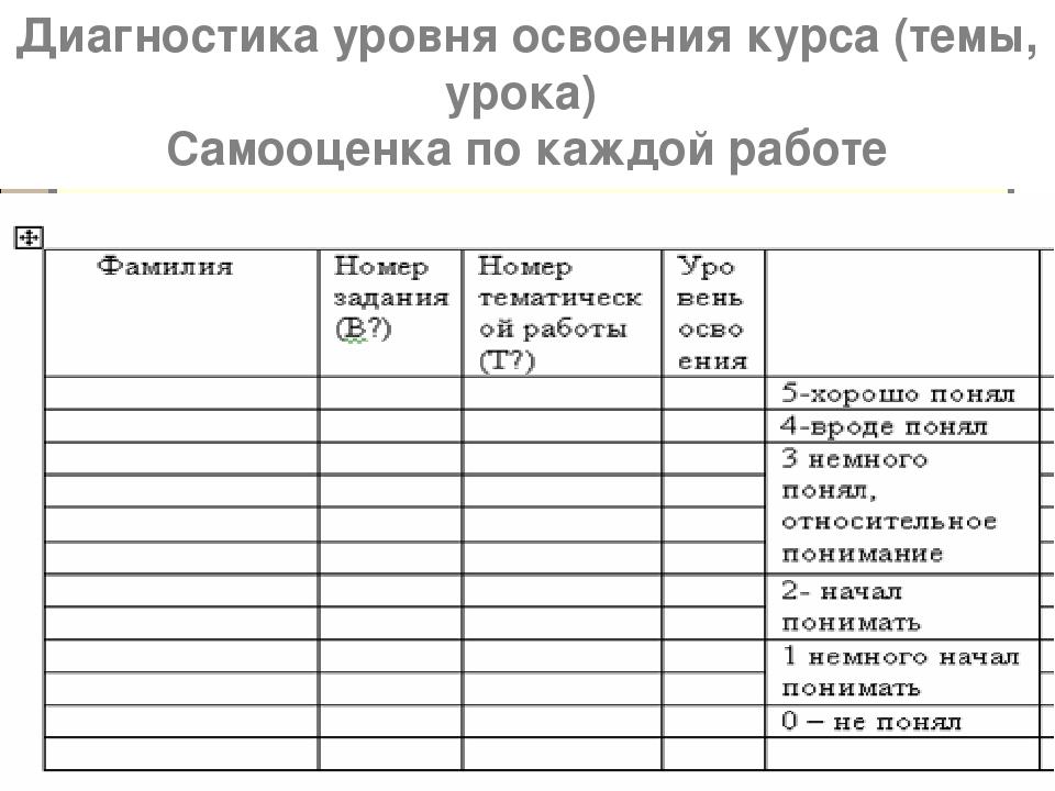 Диагностика уровня освоения курса (темы, урока) Самооценка по каждой работе