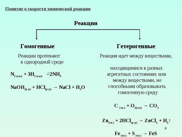 * Понятие о скорости химической реакции Реакции Гомогенные Реакции протекают...