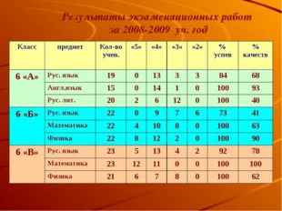 Результаты экзаменационных работ за 2008-2009 уч. год КласспредметКол-во уч
