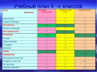 Учебный план 6 –х классов Класс ПредметыОбщеобра зовательныйГимназический к