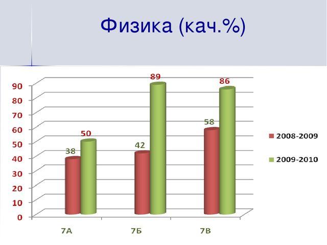 Физика (кач.%)