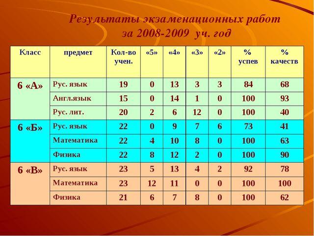 Результаты экзаменационных работ за 2008-2009 уч. год КласспредметКол-во уч...