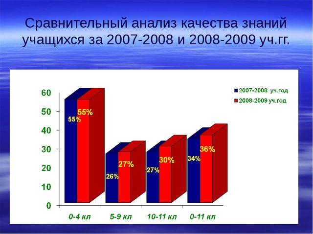 Сравнительный анализ качества знаний учащихся за 2007-2008 и 2008-2009 уч.гг.