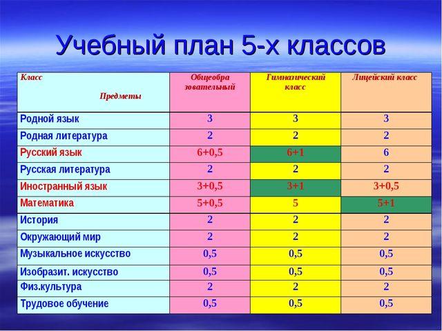 Учебный план 5-х классов Класс ПредметыОбщеобра зовательныйГимназический кл...