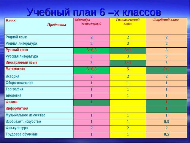 Учебный план 6 –х классов Класс ПредметыОбщеобра зовательныйГимназический к...