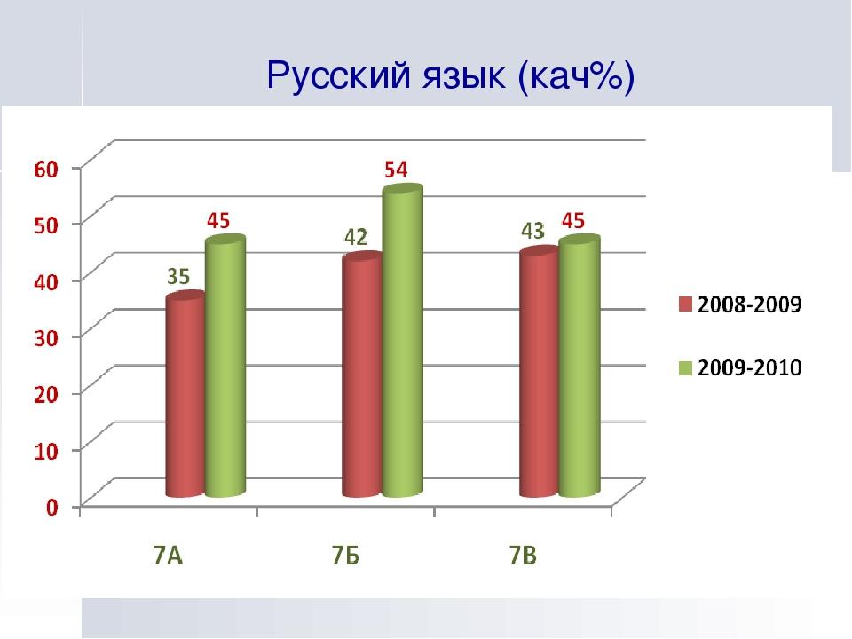 Русский язык (кач%)