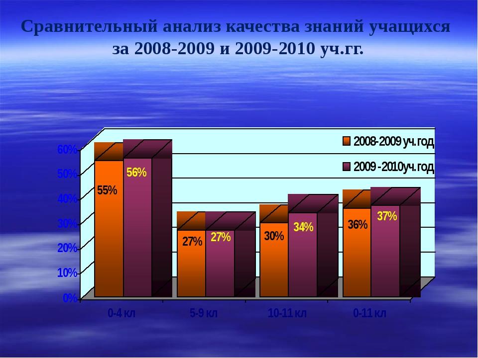 Сравнительный анализ качества знаний учащихся за 2008-2009 и 2009-2010 уч.гг.