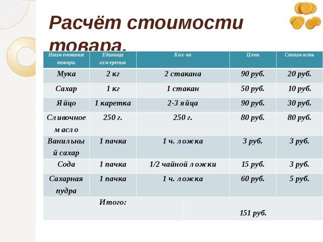 Расчёт стоимости товара. Наименование товара. Единица измерения Кол-во Цена С...
