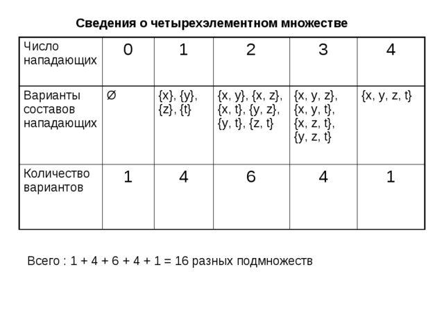 Сведения о четырехэлементном множестве Всего : 1 + 4 + 6 + 4 + 1 = 16 разных...