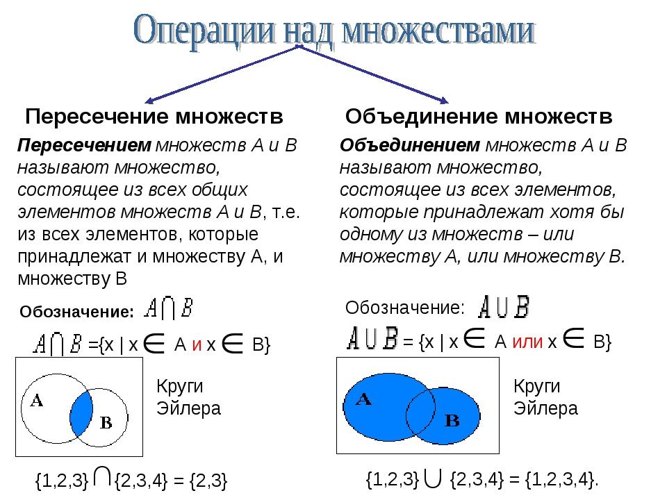 2 операция над множествами основные законы алгебры множеств