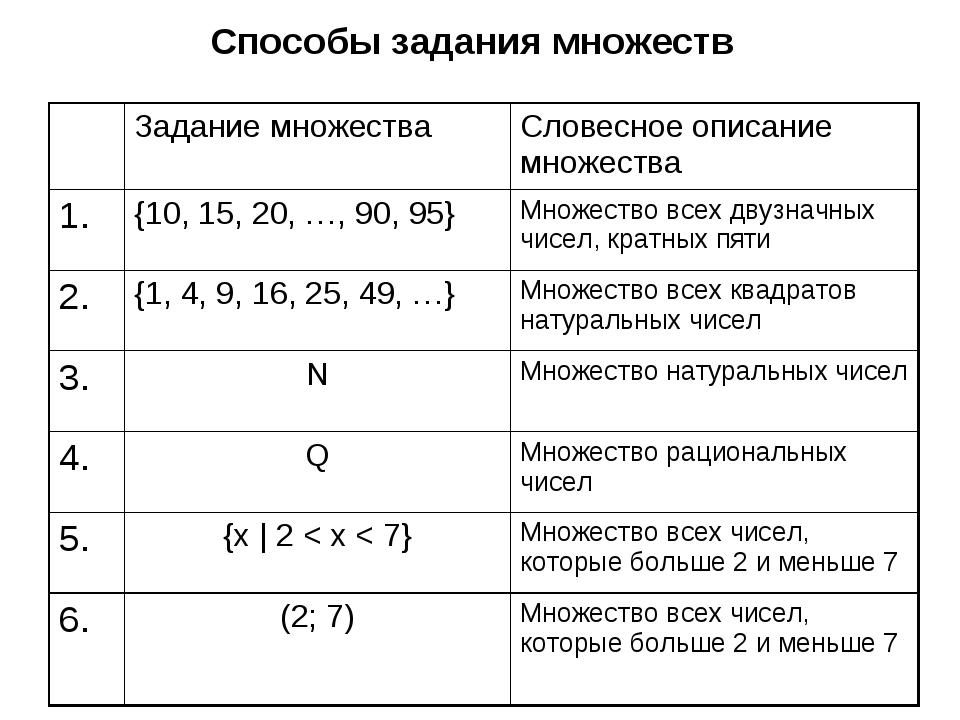 Способы задания множеств Задание множестваСловесное описание множества 1.{...