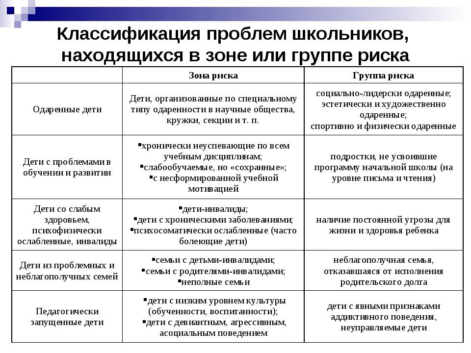 Классификация проблем школьников, находящихся в зоне или группе риска Зона р...