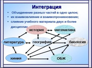 Интеграция Объединение разных частей в одно целое; их взаимовлияние и взаимо