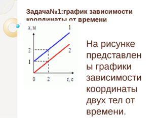 Задача№1:график зависимости координаты от времени На рисунке представлены гра
