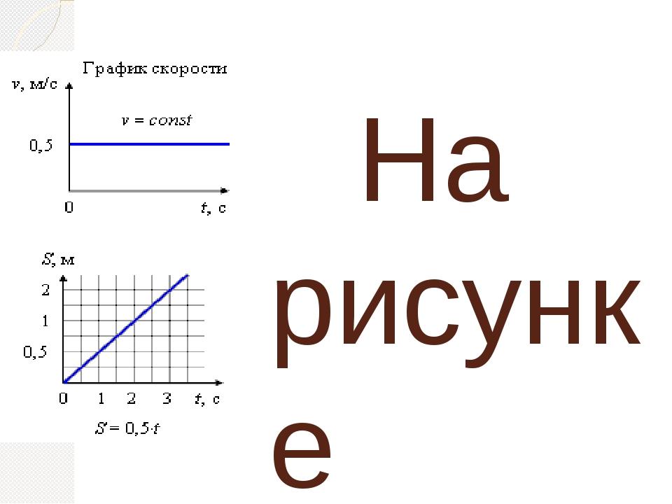 На рисунке показаны графики равномерного движения тел. 1) В начальный момент...