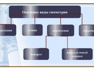 Основные виды симметрии центральная осевая переносная зеркальная поворот пара