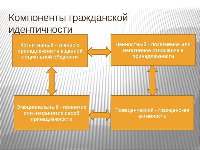 Компоненты гражданской идентичности Когнитивный - знание о принадлежности к д...
