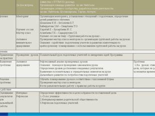 Январь Знание Введение Обзорныйсеминар. Методсовет  On-lineвстреча Семьшагов
