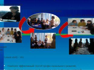 Способов оказания действенной поддержки коллег 1-этап планирование урока 2-