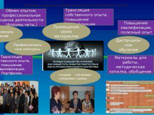 Оказание поддержки профессиональной деятельности учителя Обмен опытом, профес