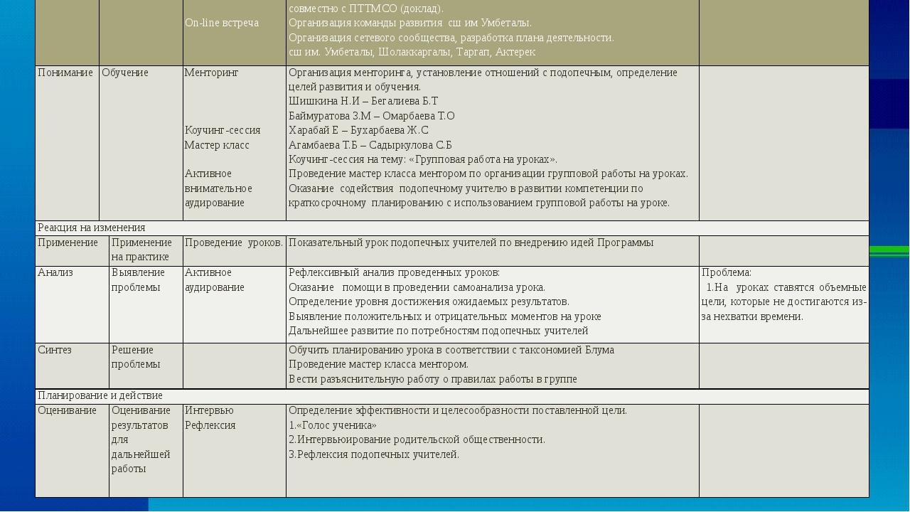 Январь Знание Введение Обзорныйсеминар. Методсовет  On-lineвстреча Семьшагов...