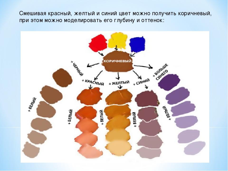 Смешивая красный, желтый и синий цвет можно получить коричневый, при этом мож...