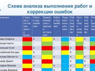 Схема анализа выполнения работ и коррекции ошибок ФИученика Гласныеи согласны