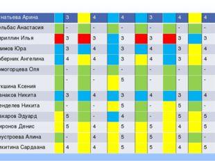 Игнатьева Арина 3 4 4 3 4 4 4 КельбасАнастасия - - - - - - - Кириллин Илья 3