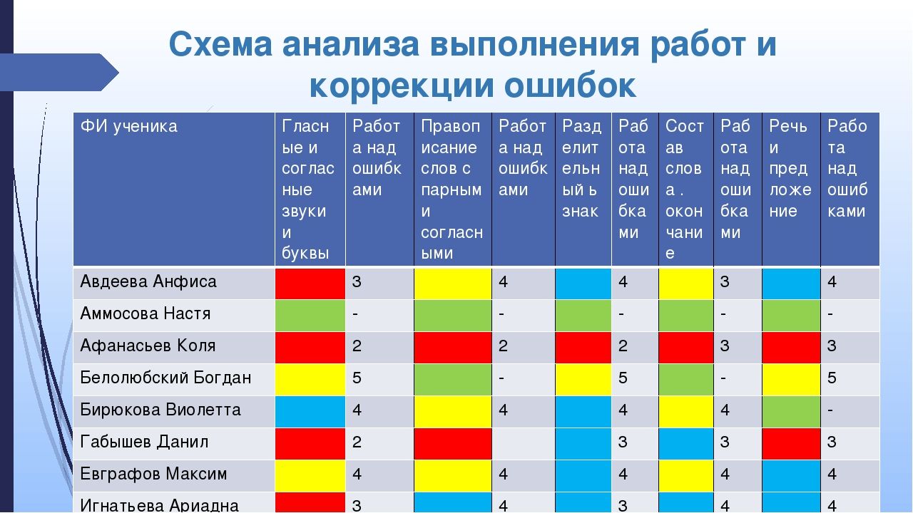 Схема анализа выполнения работ и коррекции ошибок ФИученика Гласныеи согласны...