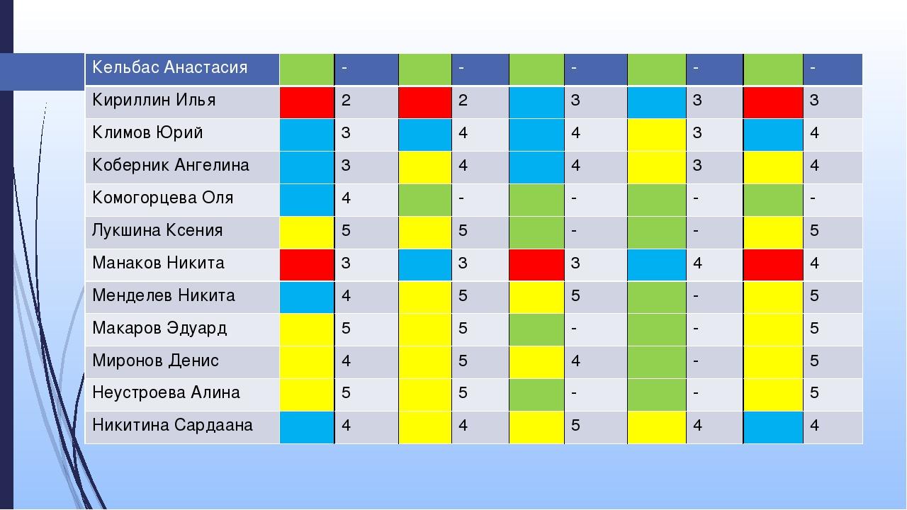КельбасАнастасия - - - - - Кириллин Илья 2 2 3 3 3 Климов Юрий 3 4 4 3 4 Кобе...