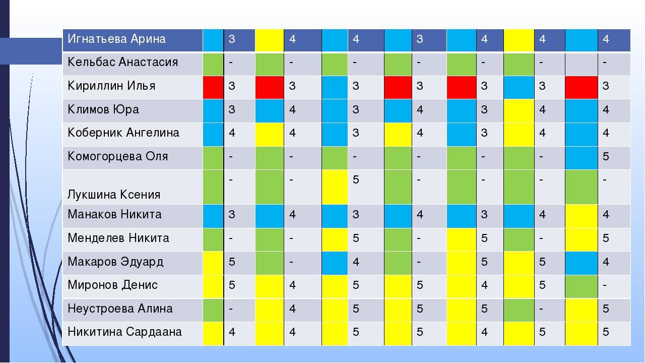 Игнатьева Арина 3 4 4 3 4 4 4 КельбасАнастасия - - - - - - - Кириллин Илья 3...