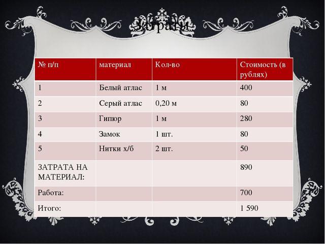 Затраты № п/п материал Кол-во Стоимость(в рублях) 1 Белыйатлас 1 м 400 2 Серы...