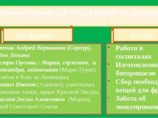 Жители Марийской Асср в борьбе за ленинград Летчик Андрей Вершинин (Сернур),