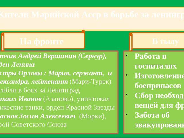Жители Марийской Асср в борьбе за ленинград Летчик Андрей Вершинин (Сернур),...