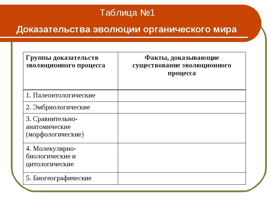 Таблица №1 Доказательства эволюции органического мира Группы доказательств эв...