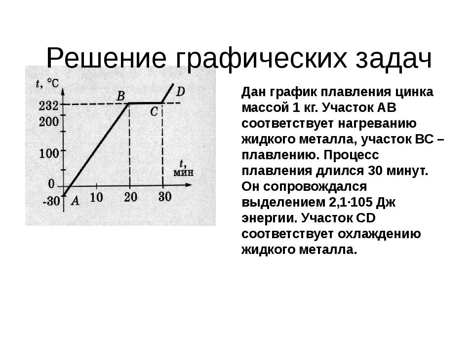 Решение графических задач Дан график плавления цинка массой 1 кг. Участок АВ...